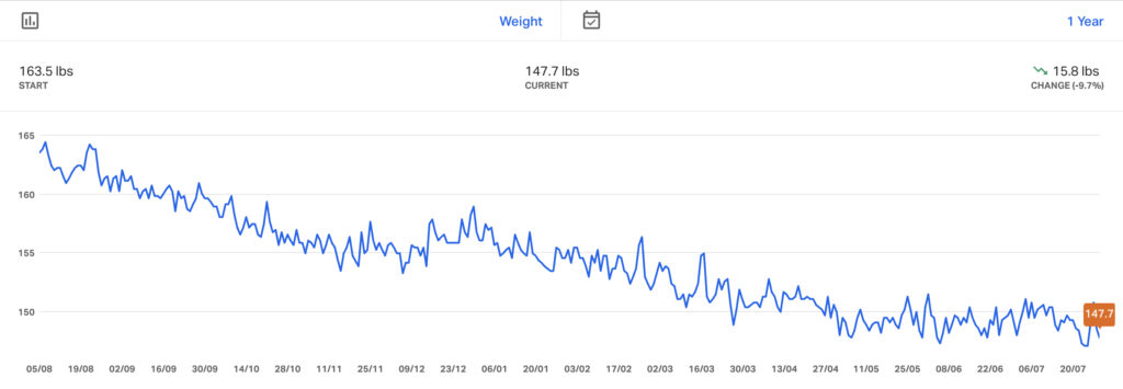 Picture tracking 12 months of weight loss (16lbs decrease)